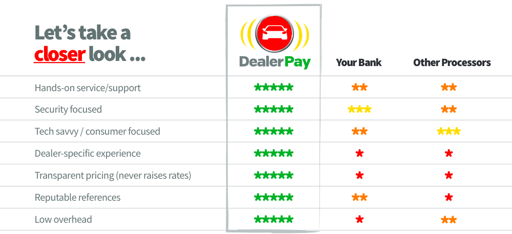 There's no comparison to Dealer Pay! www.dealer-pay.com